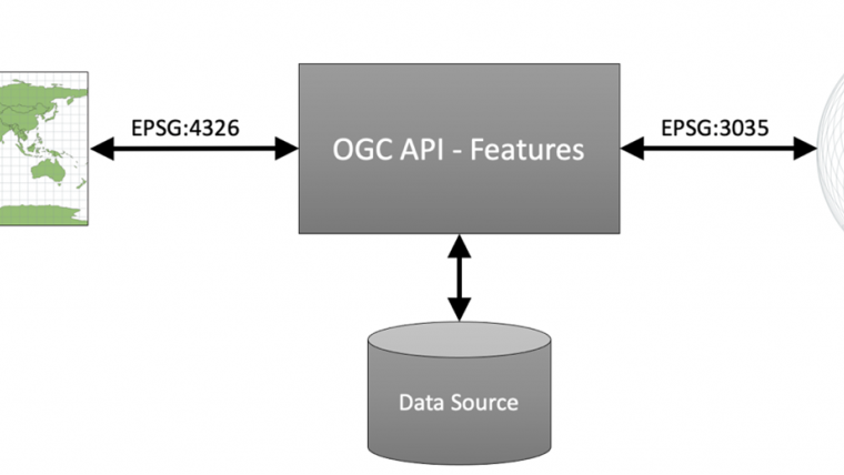 New OGC API for Publishing Vector Geospatial Data in any Coordinate Reference System