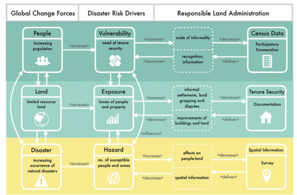Figure 1: Conceptual framework on the need for responsible land administration in disaster risk management.