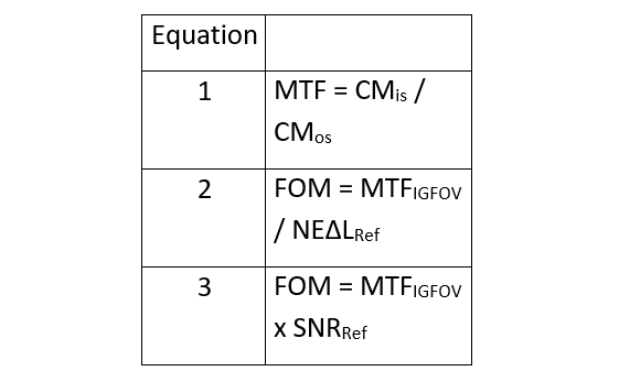 Table 1: Equations for MTF and two Figure of Merit (FOM) measures.