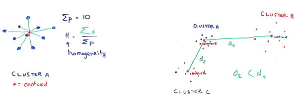 Figure 4: Simple illustration about how homogeneity and separation gives intuitive sense to better characterize clusters.