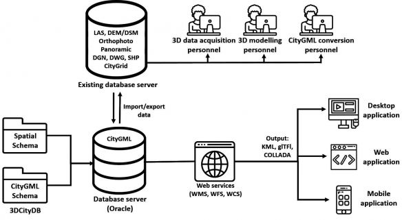 Figure 5: Proposed system architecture of the 3D spatial database and sub-systems.