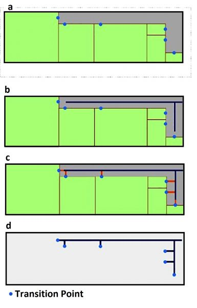 Figure 5: Floor plan with transition points (a) to corridor centre lines (b), transition points connected to centre lines (c) and final skeleton map with the floor plan removed (d).